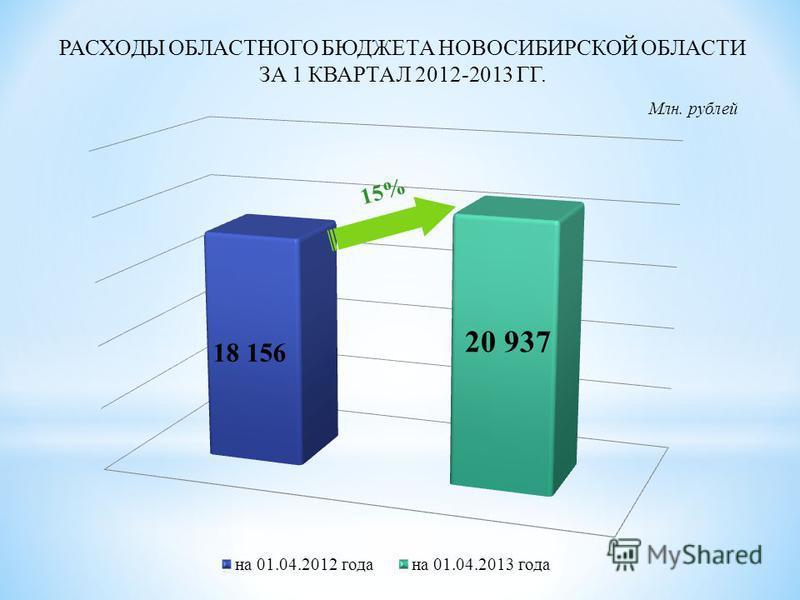 РАСХОДЫ ОБЛАСТНОГО БЮДЖЕТА НОВОСИБИРСКОЙ ОБЛАСТИ ЗА 1 КВАРТАЛ 2012-2013 ГГ. Млн. рублей 18 156