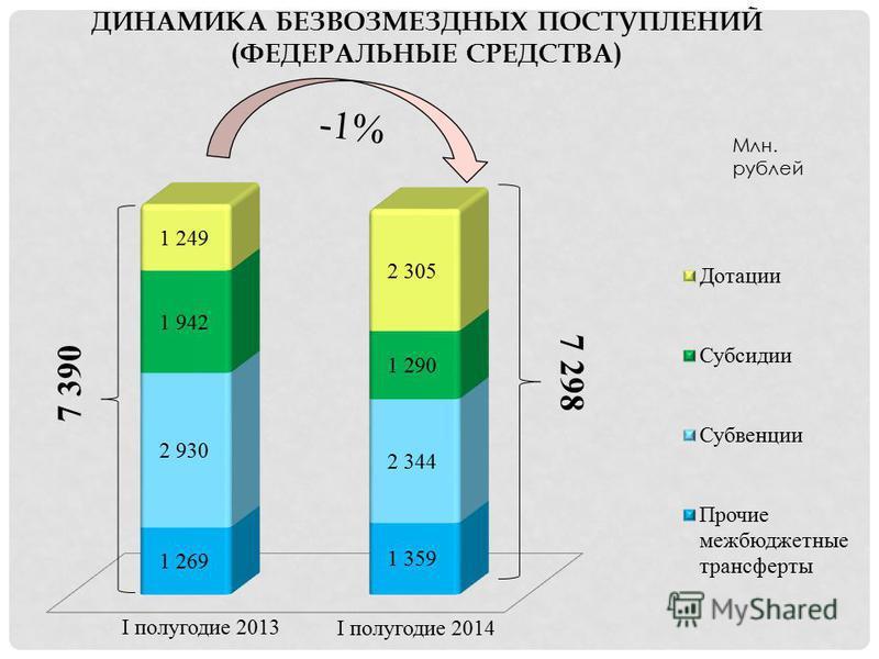 ДИНАМИКА БЕЗВОЗМЕЗДНЫХ ПОСТУПЛЕНИЙ (ФЕДЕРАЛЬНЫЕ СРЕДСТВА) Млн. рублей 7 298 -1% I полугодие 2013 I полугодие 2014