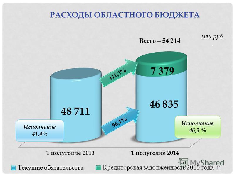 РАСХОДЫ ОБЛАСТНОГО БЮДЖЕТА млн.руб.. Исполнение 41,4% Исполнение 46,3 % 11