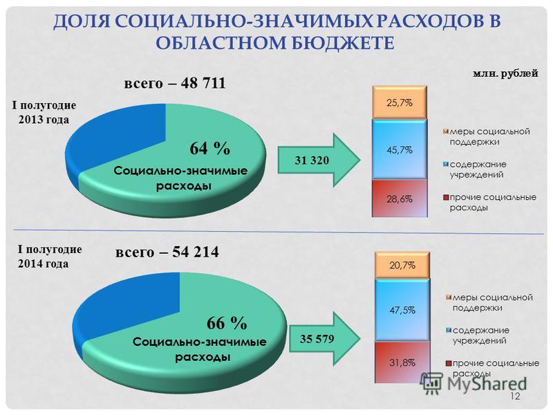 ДОЛЯ СОЦИАЛЬНО-ЗНАЧИМЫХ РАСХОДОВ В ОБЛАСТНОМ БЮДЖЕТЕ млн. рублей I полугодие 2013 года всего – 48 711 I полугодие 2014 года всего – 54 214 31 320 35 579 12