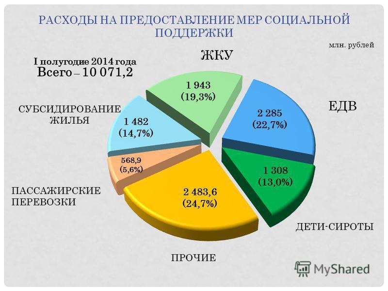РАСХОДЫ НА ПРЕДОСТАВЛЕНИЕ МЕР СОЦИАЛЬНОЙ ПОДДЕРЖКИ млн. рублей СУБСИДИРОВАНИЕ ЖИЛЬЯ ЖКУ ПРОЧИЕ ЕДВ ДЕТИ-СИРОТЫ I полугодие 2014 года Всего – 10 071,2 ПАССАЖИРСКИЕ ПЕРЕВОЗКИ