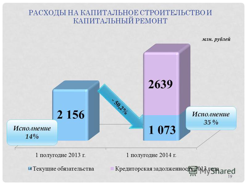 Исполнение 35 % РАСХОДЫ НА КАПИТАЛЬНОЕ СТРОИТЕЛЬСТВО И КАПИТАЛЬНЫЙ РЕМОНТ 19