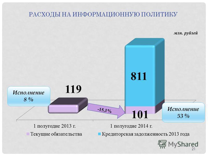 Исполнение 53 % Исполнение 8 % -15,1% РАСХОДЫ НА ИНФОРМАЦИОННУЮ ПОЛИТИКУ 21
