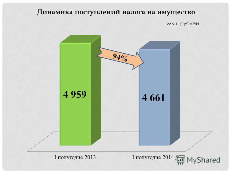 Динамика поступлений налога на имущество млн. рублей I полугодие 2013I полугодие 2014