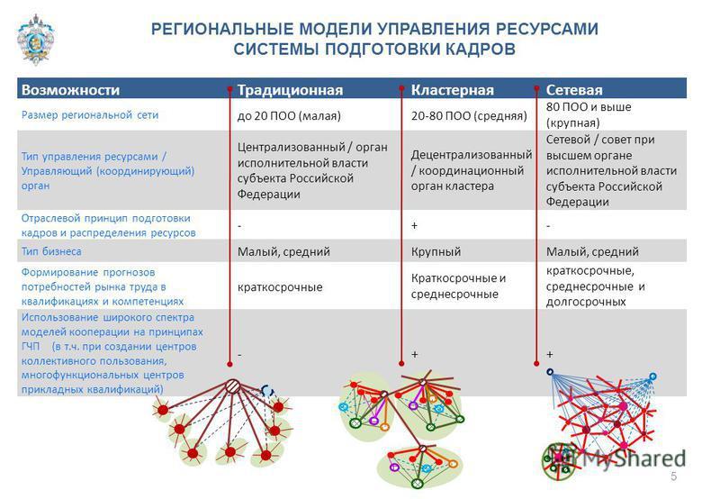 Возможности ТрадиционнаяКластерная Сетевая Размер региональной сети до 20 ПОО (малая)20-80 ПОО (средняя) 80 ПОО и выше (крупная) Тип управления ресурсами / Управляющий (координирующий) орган Централизованный / орган исполнительной власти субъекта Рос