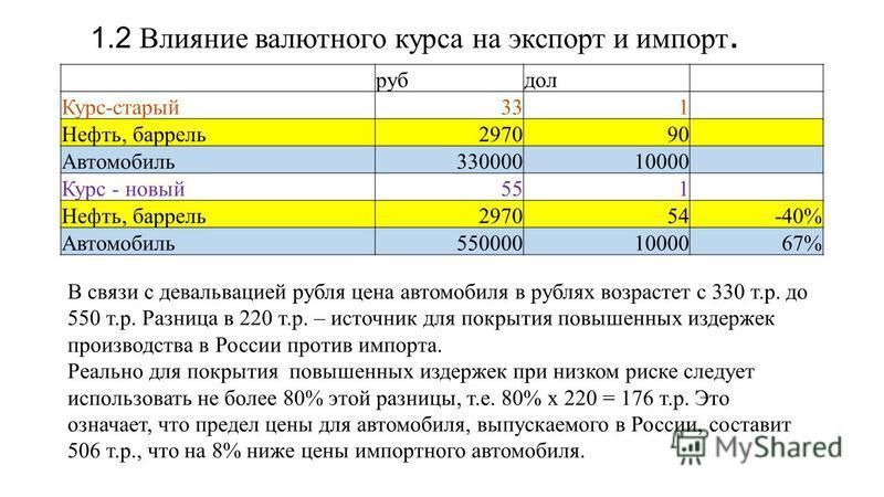 1.2 Влияние валютного курса на экспорт и импорт. руб дол Курс-старый 331 Нефть, баррель 297090 Автомобиль 33000010000 Курс - новый 551 Нефть, баррель 297054-40% Автомобиль 5500001000067% В связи с девальвацией рубля цена автомобиля в рублях возрастет