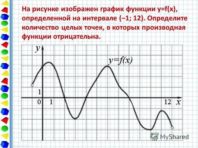 На рисунке изображен график функции y=f(x), определенной на интервале (1; 12). Определите количество целых точек, в которых производная функции отрицательна.