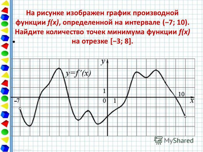 На рисунке изображен график производной функции f(x), определенной на интервале (7; 10). Найдите количество точек минимума функции f(x) на отрезке [3; 8].