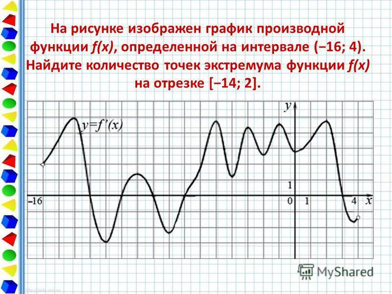 На рисунке изображен график производной функции f(x), определенной на интервале (16; 4). Найдите количество точек экстремума функции f(x) на отрезке [14; 2].