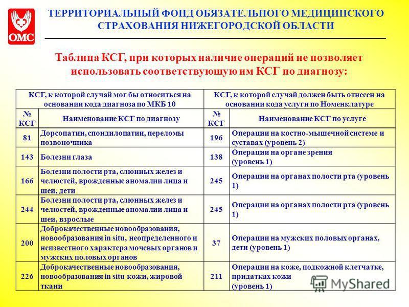 ТЕРРИТОРИАЛЬНЫЙ ФОНД ОБЯЗАТЕЛЬНОГО МЕДИЦИНСКОГО СТРАХОВАНИЯ НИЖЕГОРОДСКОЙ ОБЛАСТИ 81 Дорсопатии, спондилопатии, переломы позвоночника 196 Операции на костно-мышечной системе и суставах (уровень 2) 143Болезни глаза 138 Операции на органе зрения (урове