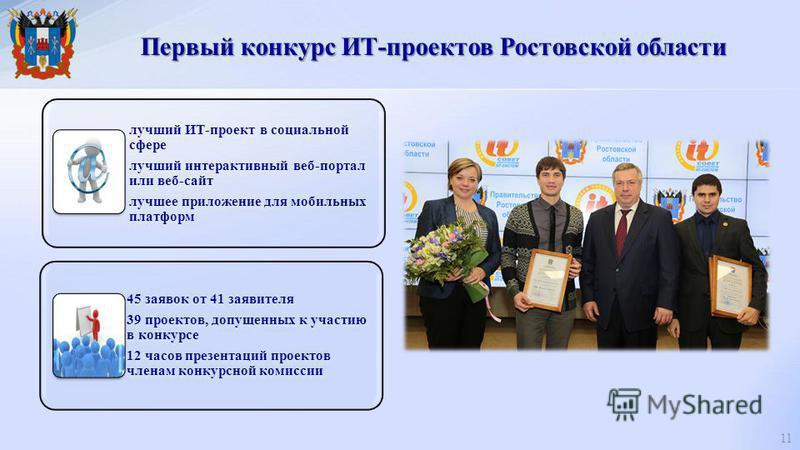 Первый конкурс ИТ-проектов Ростовской области 11 лучший ИТ-проект в социальной сфере лучший интерактивный веб-портал или веб-сайт лучшее приложение для мобильных платформ 45 заявок от 41 заявителя 39 проектов, допущенных к участию в конкурсе 12 часов