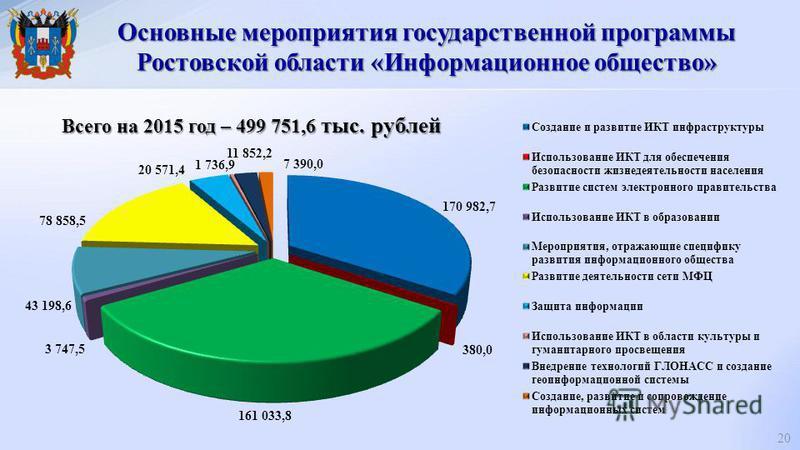 Основные мероприятия государственной программы Ростовской области «Информационное общество» 20 Всего на 2015 год – 499 751,6 тыс. рублей