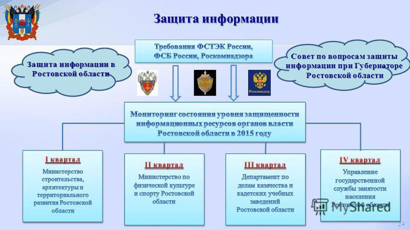 Защита информации в Ростовской области Совет по вопросам защиты информации при Губернаторе Ростовской области Защита информации 24