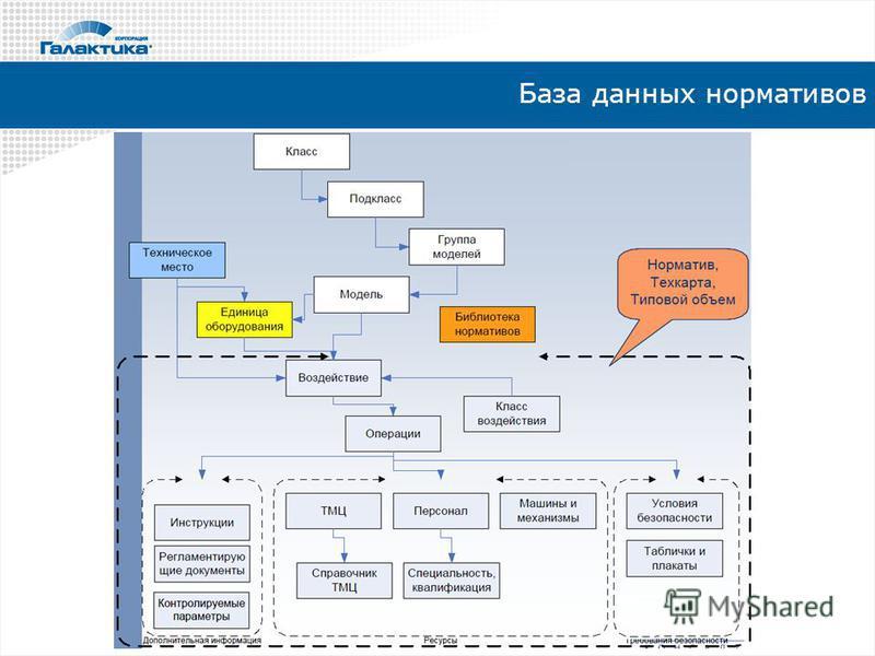 База данных нормативов