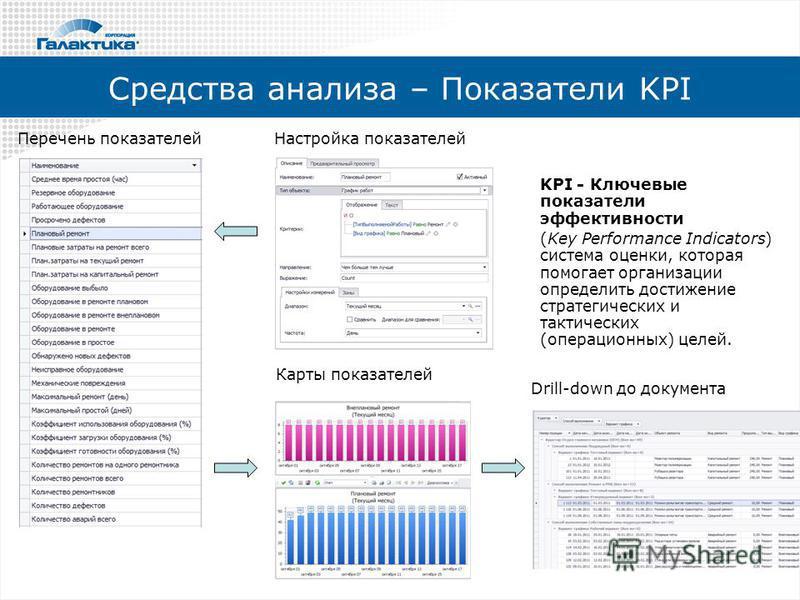 Средства анализа – Показатели KPI Перечень показателей Настройка показателей Карты показателей KPI - Ключевые показатели эффективности (Key Performance Indicators) система оценки, которая помогает организации определить достижение стратегических и та