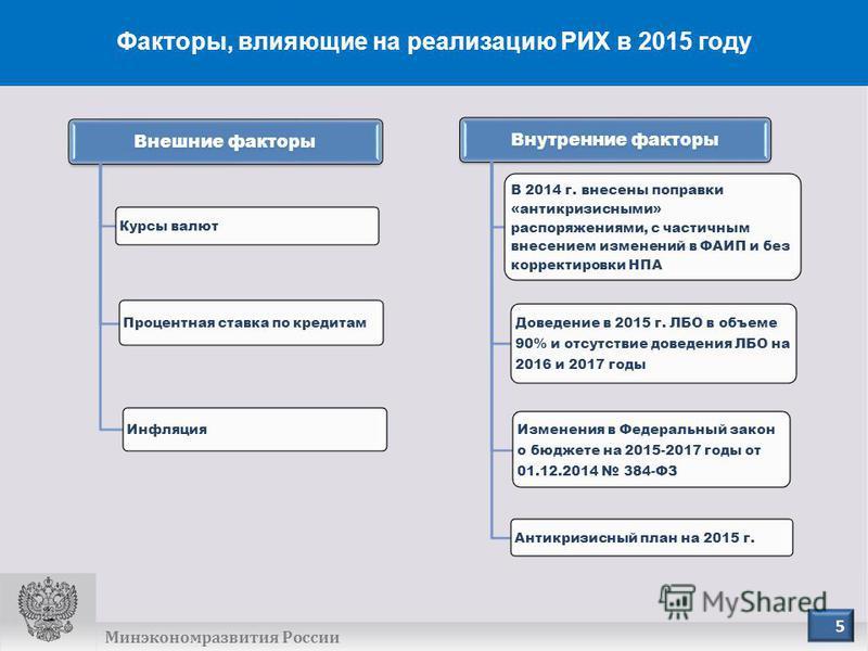 Факторы, влияющие на реализацию РИХ в 2015 году Минэкономразвития России 5 Внешние факторы Курсы валют Процентная ставка по кредитам Инфляция Внутренние факторы В 2014 г. внесены поправки «антикризисными» распоряжениями, с частичным внесением изменен