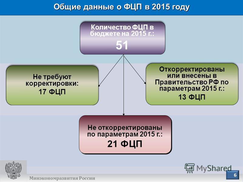 ОБЩИЕ ДАННЫЕ О ФЦП В 2014 ГОДУ Количество ФЦП в бюджете на 2015 г.: 51 Количество ФЦП в бюджете на 2015 г.: 51 Не требуют корректировки: 17 ФЦП Не требуют корректировки: 17 ФЦП Минэкономразвития России 6 Общие данные о ФЦП в 2015 году Откорректирован