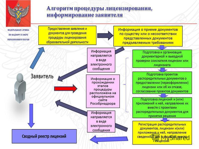 Алгоритм процедуры лицензирования, информирование заявителя Алгоритм процедуры лицензирования, информирование заявителя