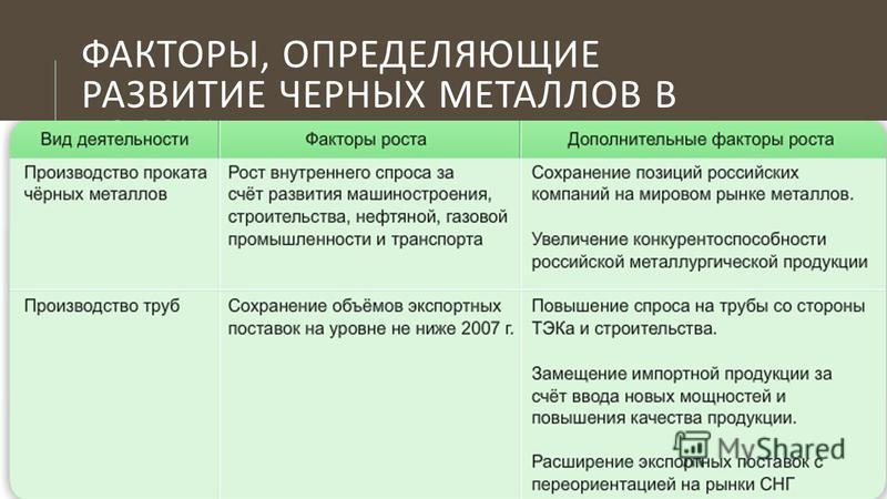 ФАКТОРЫ, ОПРЕДЕЛЯЮЩИЕ РАЗВИТИЕ ЧЕРНЫХ МЕТАЛЛОВ В РОССИИ