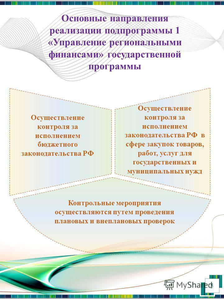 Основные направления реализации подпрограммы 1 «Управление региональными финансами» государственной программы Осуществление контроля за исполнением бюджетного законодательства РФ Осуществление контроля за исполнением законодательства РФ в сфере закуп