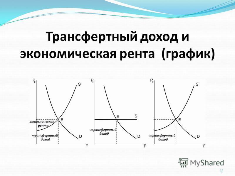 Трансфертный доход и экономическая рента (график) 13
