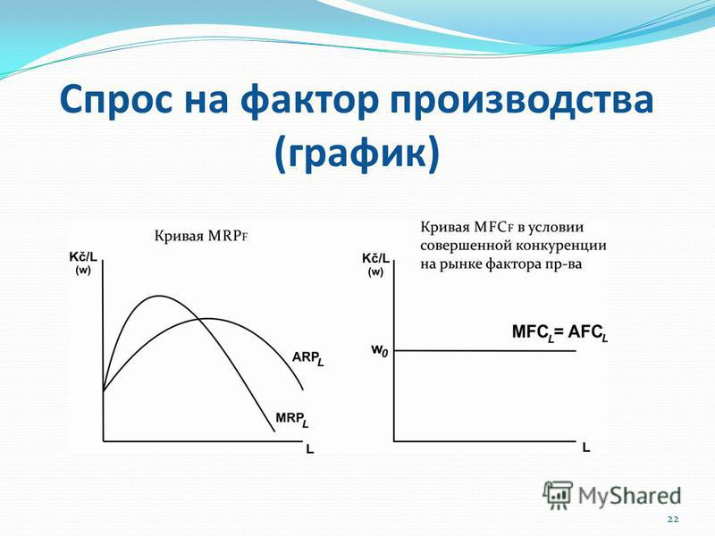 Спрос на фактор производства (график) 22