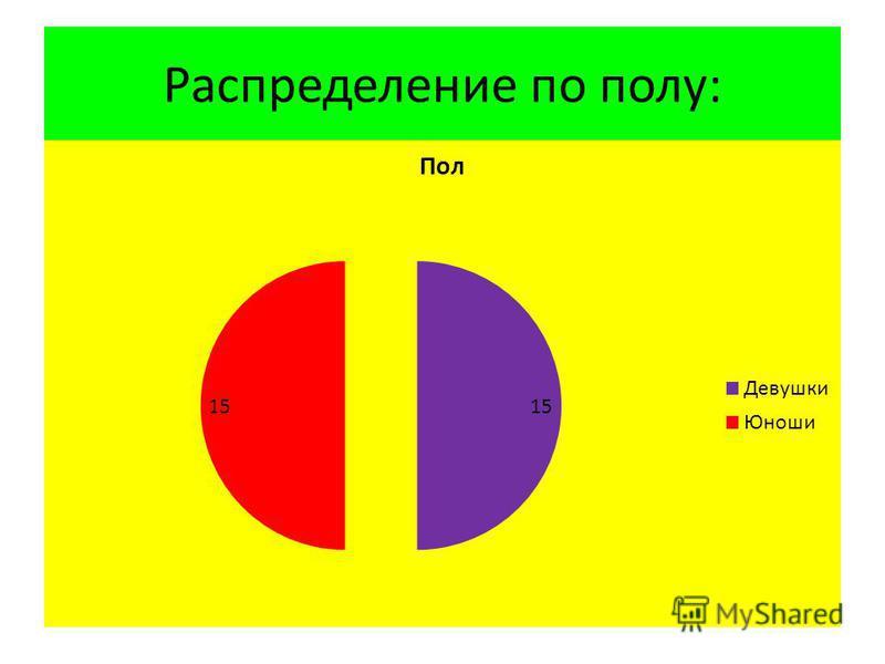 Распределение по полу:
