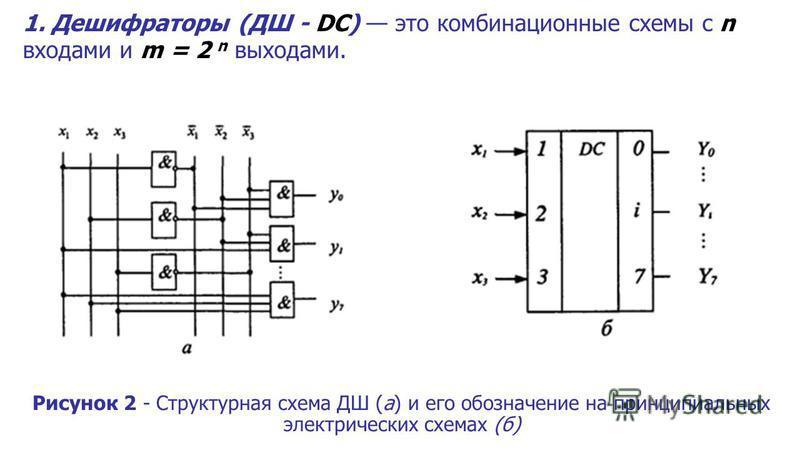 1. Дешифраторы (ДШ - DC) это комбинационные схемы с n входами и m = 2 n выходами. Рисунок 2 - Структурная схема ДШ (а) и его обозначение на принципиальных электрических схемах (б)