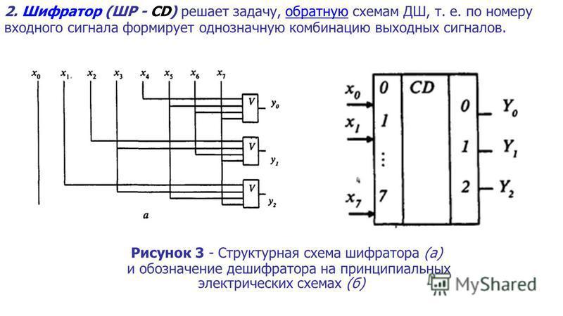 2. Шифратор (ШР - CD) решает задачу, обратную схемам ДШ, т. е. по номеру входного сигнала формирует однозначную комбинацию выходных сигналов. Рисунок 3 - Структурная схема шифратора (а) и обозначение дешифратора на принципиальных электрических схемах