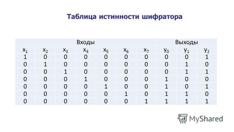Таблица истинности шифратора Входы Выходы x1x1 x2x2 x3x3 x4x4 x5x5 x6x6 x7x7 y0y0 y1y1 y2y2 1000000001 0100000010 0010000011 0001000100 0000100101 0000010110 0000001111