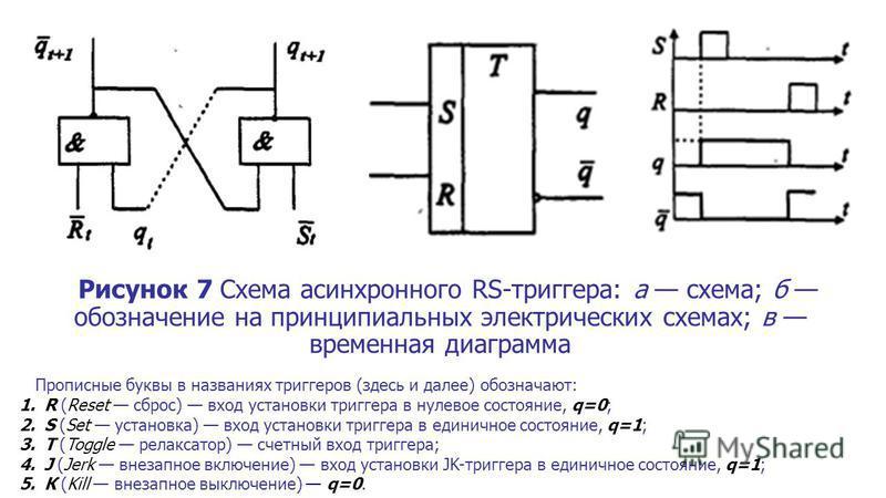 Рисунок 7 Схема асинхронного RS-триггера: а схема; б обозначение на принципиальных электрических схемах; в временная диаграмма Прописные буквы в названиях триггеров (здесь и далее) обозначают: 1. R (Reset сброс) вход установки триггера в нулевое сост