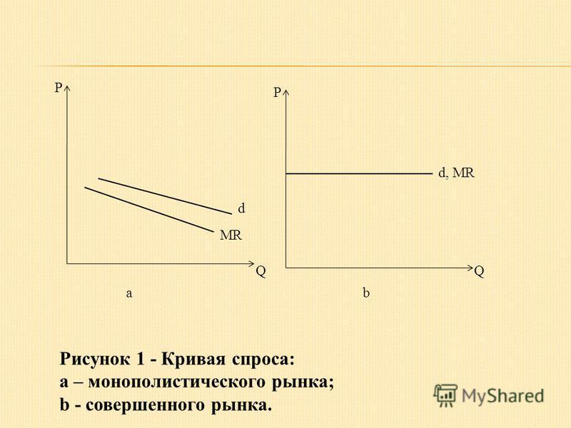 P P QQ MR d d, MR ab Рисунок 1 - Кривая спроса: a – монополистического рынка; b - совершенного рынка.