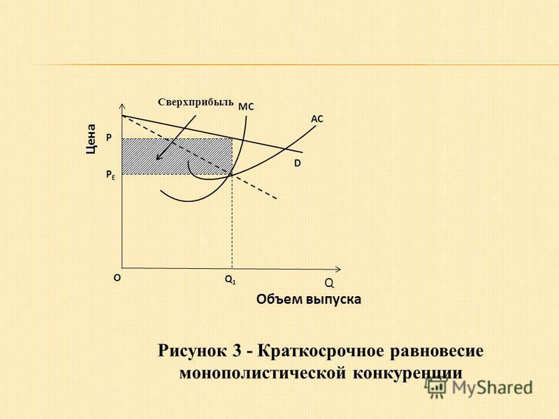 Рисунок 3 - Краткосрочное равновесие монополистической конкуренции Р О Q1Q1 D АС Цена Объем выпуска MСMС Сверхприбыль РЕРЕ Q