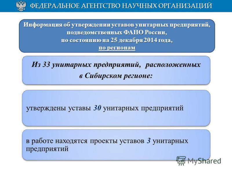 Из 33 унитарных предприятий, расположенных в Сибирском регионе: утверждены уставы 30 унитарных предприятий в работе находятся проекты уставов 3 унитарных предприятий Информация об утверждении уставов унитарных предприятий, подведомственных ФАНО Росси