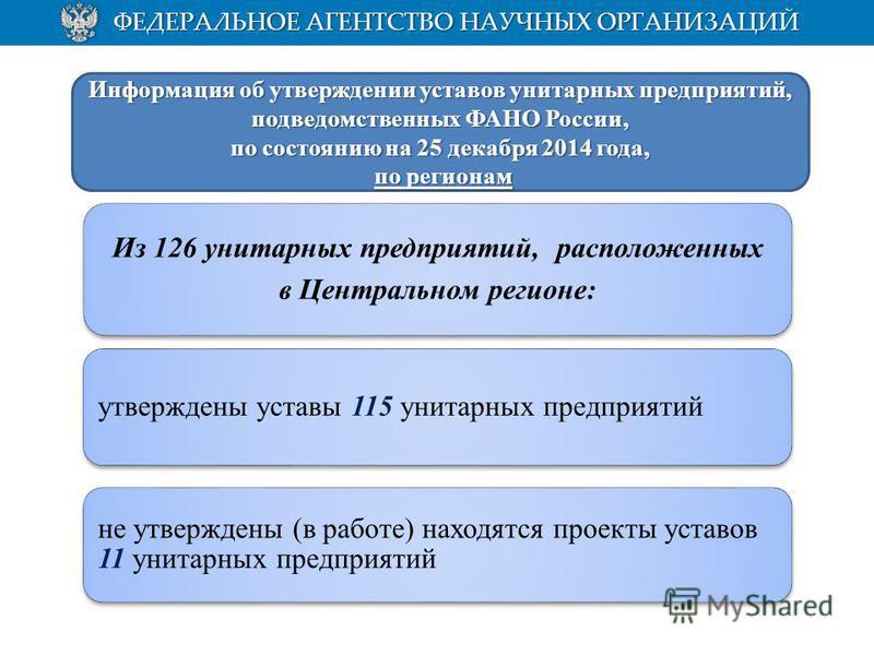 Из 126 унитарных предприятий, расположенных в Центральном регионе: утверждены уставы 115 унитарных предприятий не утверждены (в работе) находятся проекты уставов 11 унитарных предприятий Информация об утверждении уставов унитарных предприятий, подвед