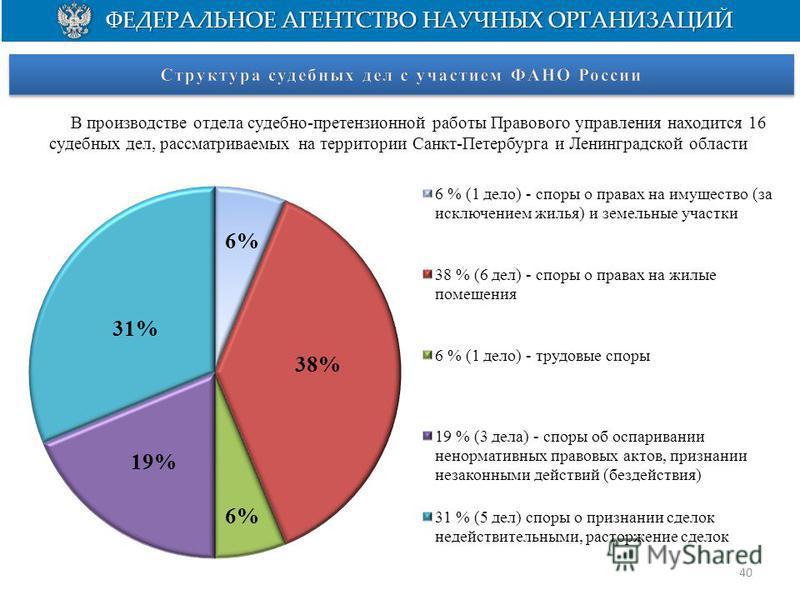 В производстве отдела судебно-претензионной работы Правового управления находится 16 судебных дел, рассматриваемых на территории Санкт-Петербурга и Ленинградской области 40