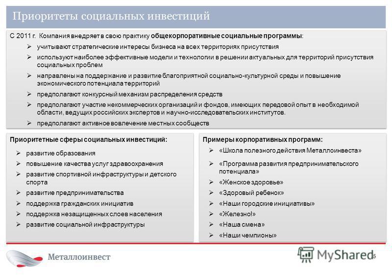 5 Приоритеты социальных инвестиций С 2011 г. Компания внедряет в свою практику общекорпоративные социальные программы: учитывают стратегические интересы бизнеса на всех территориях присутствия используют наиболее эффективные модели и технологии в реш