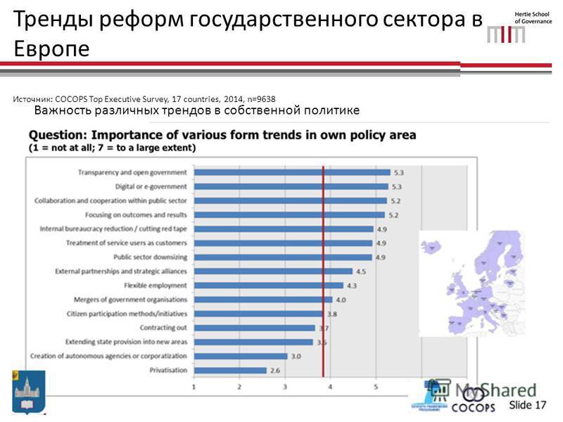 Тренды реформ государственного сектора в Европе Источник: COCOPS Top Executive Survey, 17 countries, 2014, n=9638 Важность различных трендов в собственной политике
