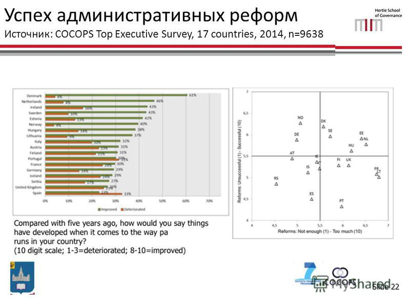 Успех административных реформ Источник: COCOPS Top Executive Survey, 17 countries, 2014, n=9638