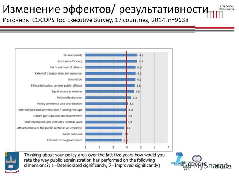 Изменение эффектов/ результативности Источник: COCOPS Top Executive Survey, 17 countries, 2014, n=9638
