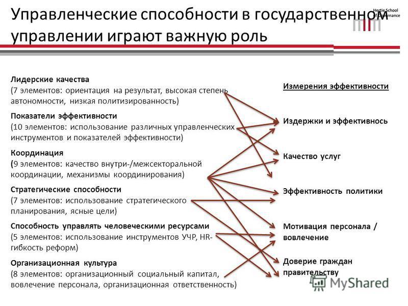 Управленческие способности в государственном управлении играют важную роль Лидерские качества (7 элементов: ориентация на результат, высокая степень автономности, низкая политизированность) Показатели эффективности (10 элементов: использование различ