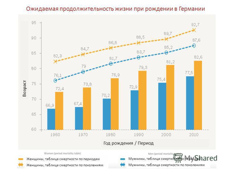 Ожидаемая продолжительность жизни при рождении в Германии Возраст Год рождения / Период Женщины, таблица смертности по периодам Женщины, таблица смертности по поколениям Мужчины, таблица смертности по периодам Мужчины, таблица смертности по поколения