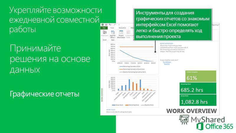 Принимайте решения на основе данных Графические отчеты Укрепляйте возможности ежедневной совместной работы Инструменты для создания графических отчетов со знакомым интерфейсом Excel помогают легко и быстро определять ход выполнения проекта