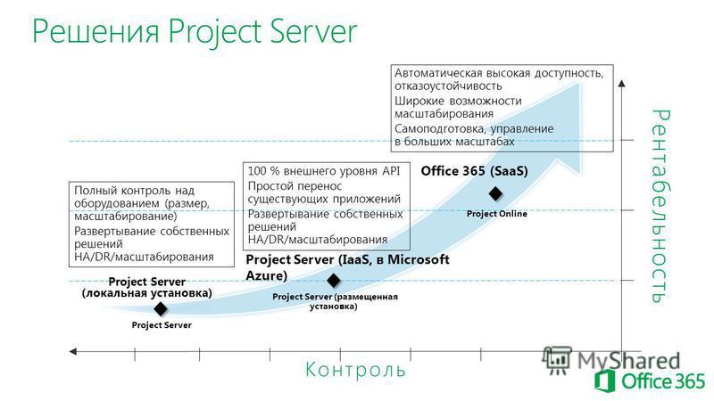 Решения Project Server Контроль Рентабельность Project Server (локальная установка) Project Server Полный контроль над оборудованием (размер, масштабирование) Развертывание собственных решений HA/DR/масштабирования 100 % внешнего уровня API Простой п