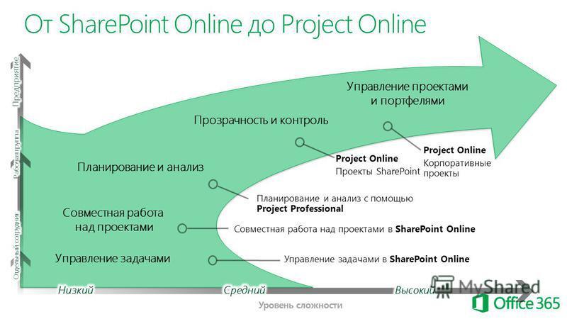 Управление задачами Совместная работа над проектами Управление проектами и портфелями Планирование и анализ с помощью Project Professional Уровень сложности Project Online Проекты SharePoint От SharePoint Online до Project Online Совместная работа на