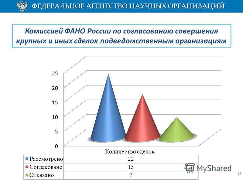 Комиссией ФАНО России по согласованию совершения крупных и иных сделок подведомственным организациям 13
