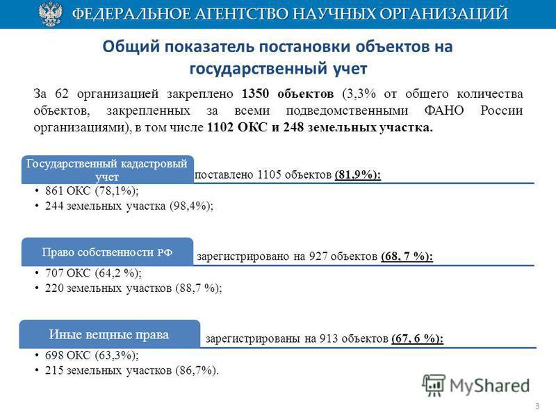Общий показатель постановки объектов на государственный учет За 62 организацией закреплено 1350 объектов (3,3% от общего количества объектов, закрепленных за всеми подведомственными ФАНО России организациями), в том числе 1102 ОКС и 248 земельных уча