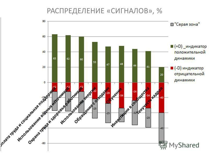 РАСПРЕДЕЛЕНИЕ «СИГНАЛОВ», % 10