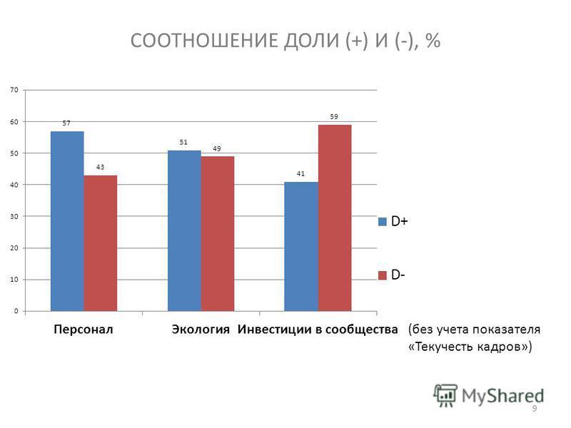 СООТНОШЕНИЕ ДОЛИ (+) И (-), % 9 (без учета показателя «Текучесть кадров»)