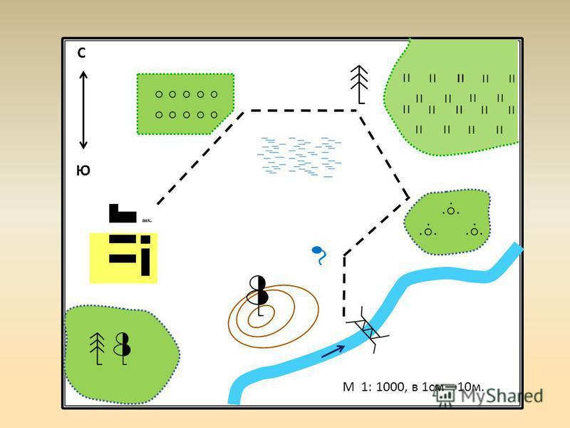 МАСШТАБ- 1: 10 000, в 1 см 100 м М 1: 1000, в 1 см 10 м. С Ю
